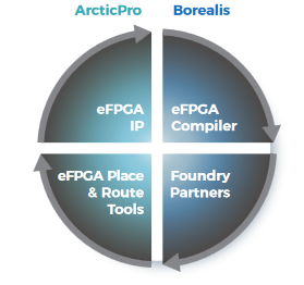 ArcticPro Ultra-Low Power eFPGA on TSMC 40nm