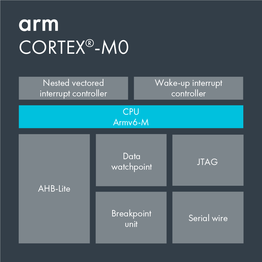 Arm Cortex M0 Small Low Power Energy Efficient 32 Bit Jtag Wiring Diagram Block