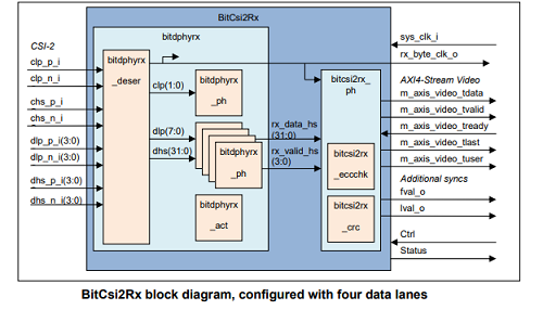 MIPI CSI-2 low-power and cost-effective solution for automotive