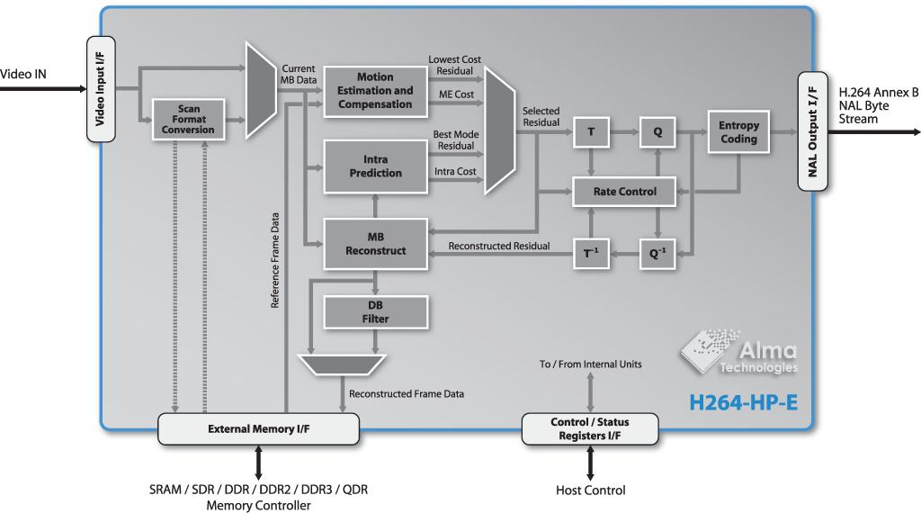 Baseline Profile H 264 Encoder H264