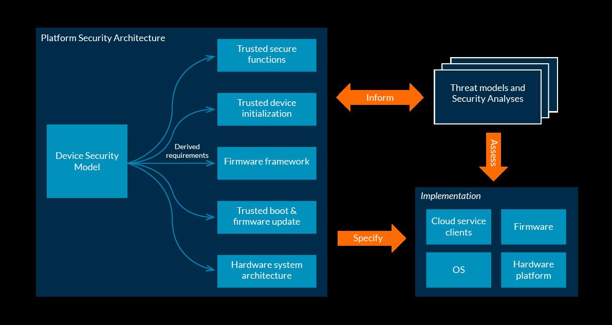 Arm Platform Security Architecture Psa