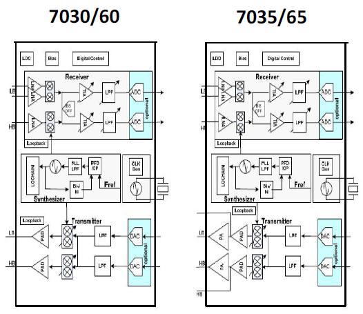 Lte Nb Iot  Cat M Ue Low Power Rf Transceiver Ip