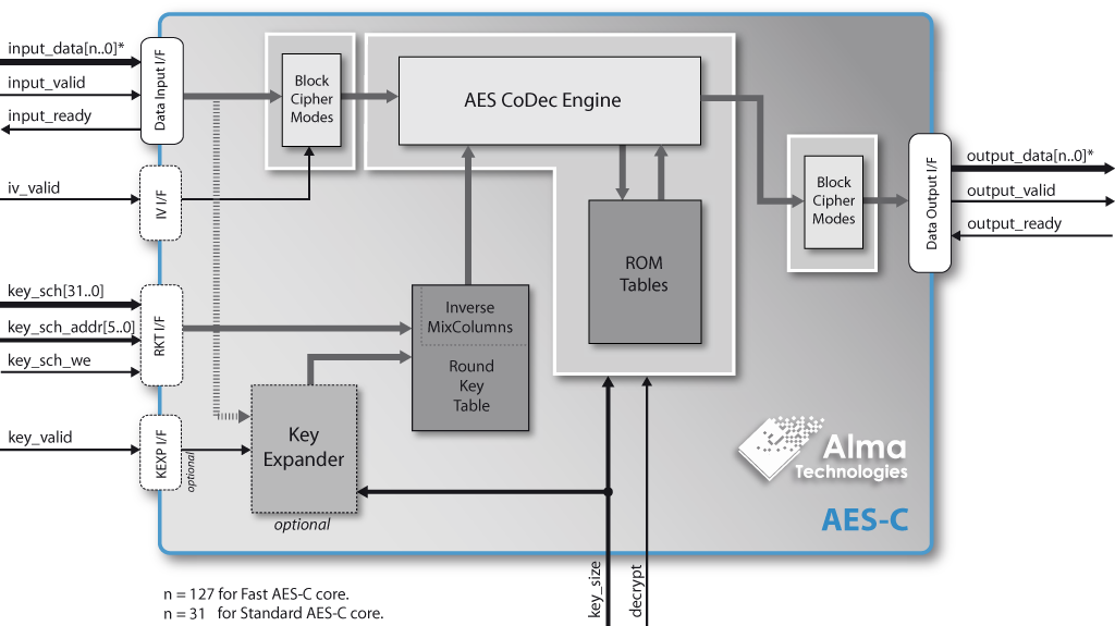 Aes Encryption Decryption With Fixed Block Cipher Mode Aes C