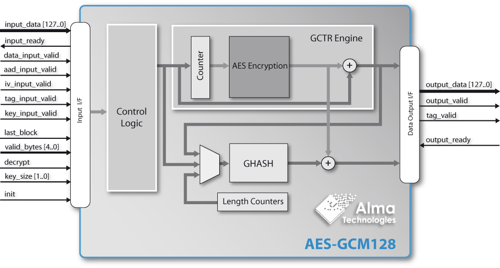 Authenticated Encryption Decryption Aes Gcm128