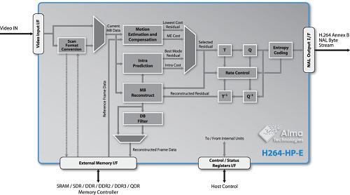 sha-1 secure hash function  design-reuse-embedded.com