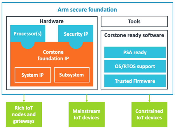SoC designers now have more choice from Arm with its secure