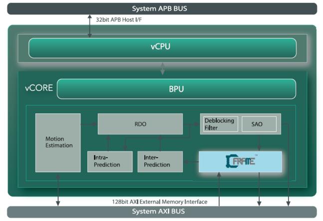 Hevc  H 265 Main10 Profile Codec Ip For Uhd 4k 60fps